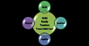 Trust Child Care Toronto Daycare Curriculum