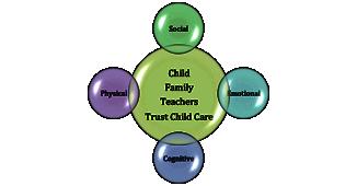 Trust Child Care Toronto Programs